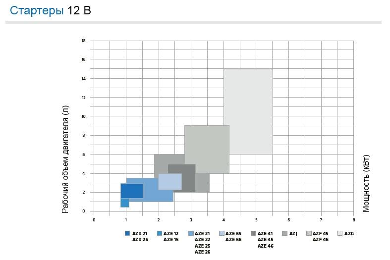Стартеры 12В - диаграмма напряжения по моделям