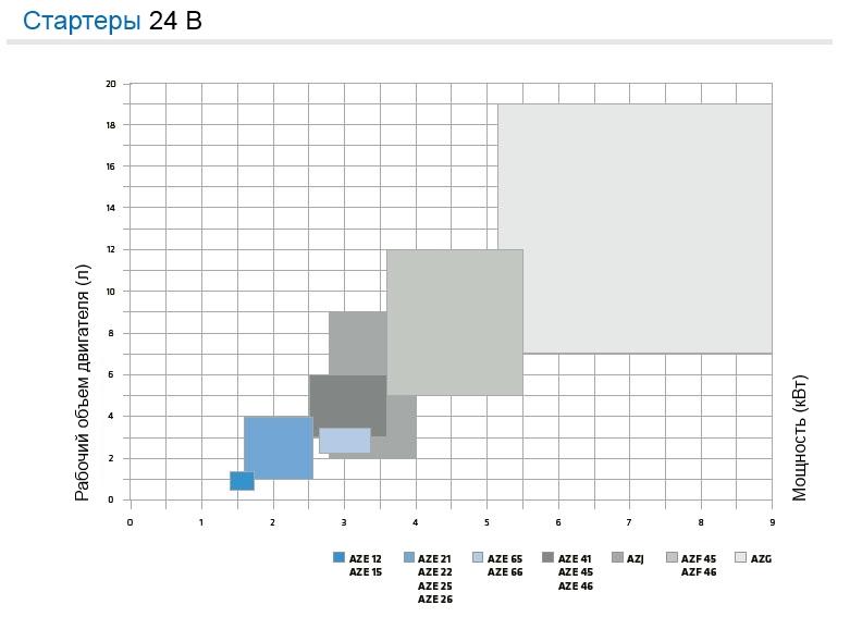 Стартеры 24В - диаграмма напряжения по моделям